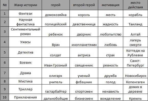 Таблица генератор сюжетов