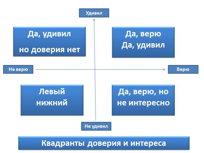 Квадранты доверия и интереса